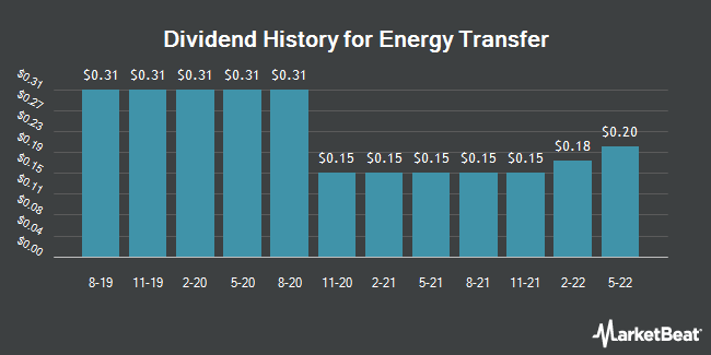 Dividend Payments by Quarter for Energy Transfer Partners (NYSE:ETP)