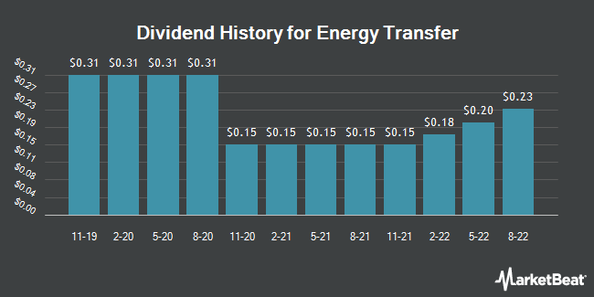 Dividend Payments by Quarter for Sunoco Logistics Partners (NYSE:ETP)