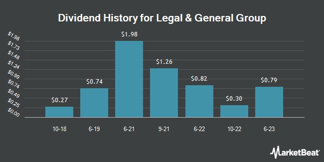 Dividend Payments by Quarter for Leg & Gen Grp P/S (OTCMKTS:LGGNY)