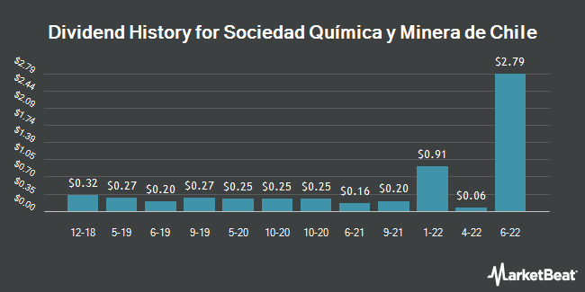 Dividend Payments by Quarter for Sociedad Quimica y Minera de Chile (NYSE:SQM)