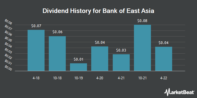 Dividend Payments by Quarter for Bank of East Asia (OTCMKTS:BKEAY)