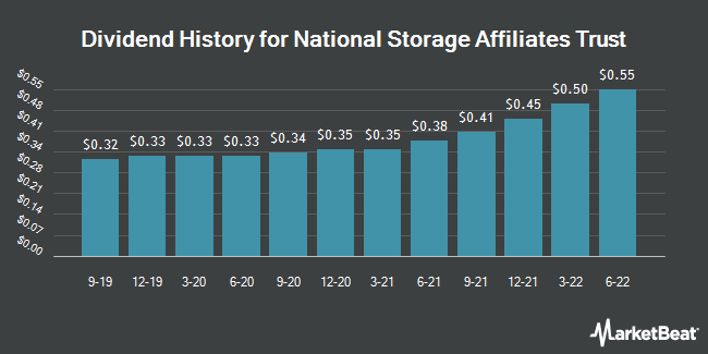 Dividend Payments by Quarter for National Storage (NYSE:NSA)