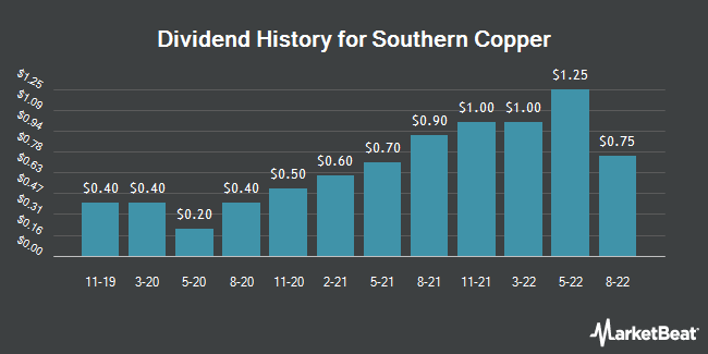 Dividend Payments by Quarter for Southern Copper (NYSE:SCCO)