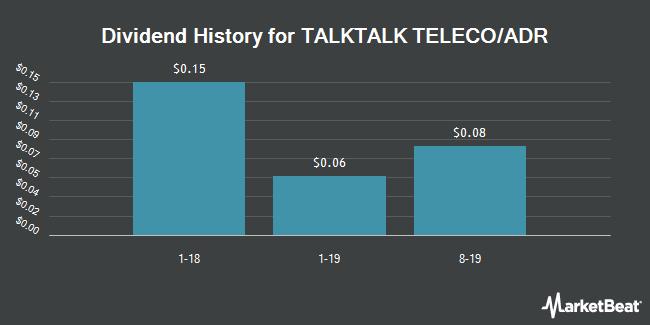 Dividend Payments by Quarter for TalkTalk Telecom Group (OTCMKTS:TKTCY)