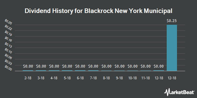 Dividend Payments by Quarter for Blackrock New York Municipal 2018 Term T (NYSE:BLH)
