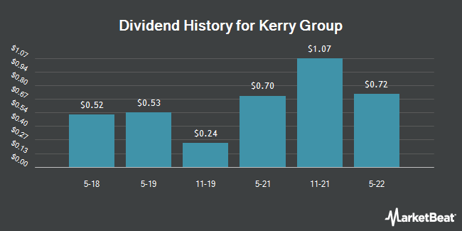Dividend Payments by Quarter for Kerry Group (OTCMKTS:KRYAY)