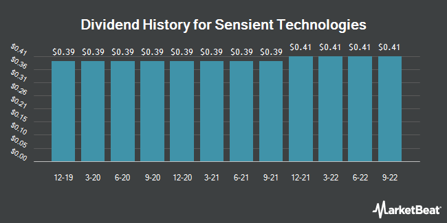 Dividend Payments by Quarter for Sensient Technologies (NYSE:SXT)