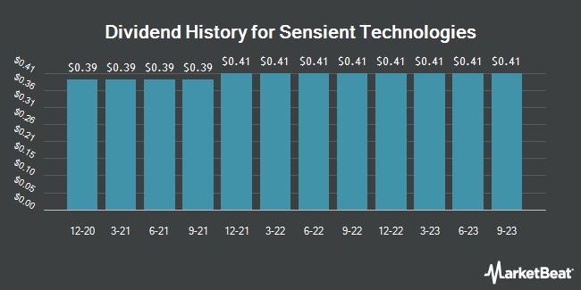 Dividend Payments by Quarter for Sensient Technologies Corporation (NYSE:SXT)