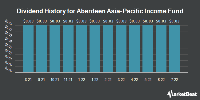 Dividend Payments by Quarter for Aberdeen Asia-Pacific Income Fund (NYSEAMERICAN:FAX)