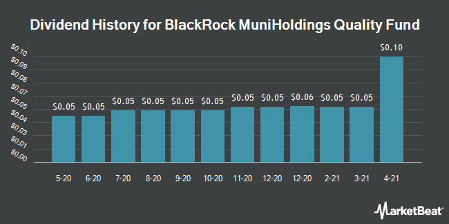 Dividend Payments by Quarter for Blackrock MuniHoldings Insured Fd (NYSE:MUS)