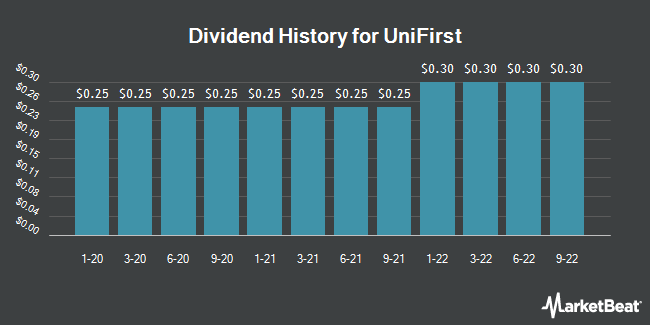 Dividend Payments by Quarter for UniFirst (NYSE:UNF)