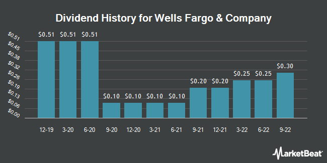 Dividend Payments by Quarter for Wells Fargo & Co (NYSE:WFC)