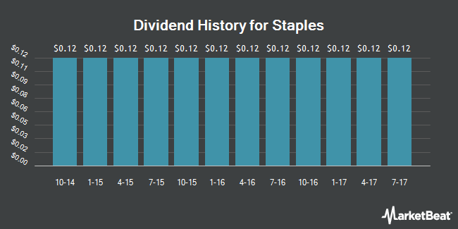 Dividend Payments by Quarter for Staples (NASDAQ:SPLS)