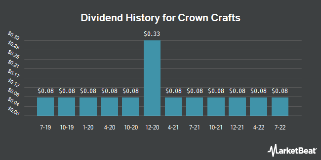Dividend Payments by Quarter for Crown Crafts (NASDAQ:CRWS)