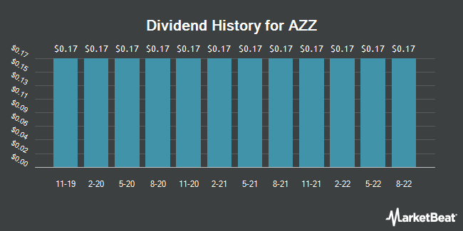 Dividend Payments by Quarter for AZZ (NYSE:AZZ)