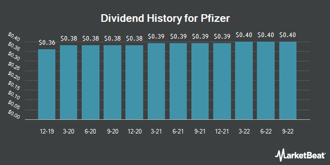 Dividend Payments by Quarter for Pfizer (NYSE:PFE)