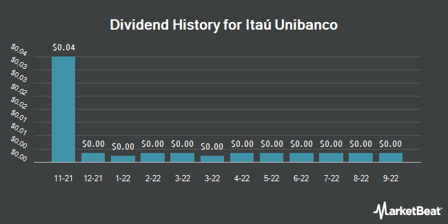 Dividend Payments by Quarter for Itau Unibanco (NYSE:ITUB)