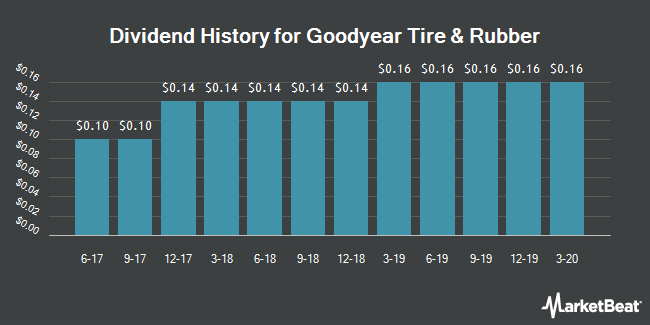Dividend Payments by Quarter for Goodyear Tire and Rubber (NASDAQ:GT)