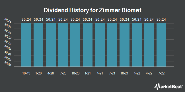 Dividend Payments by Quarter for Zimmer Biomet (NYSE:ZBH)
