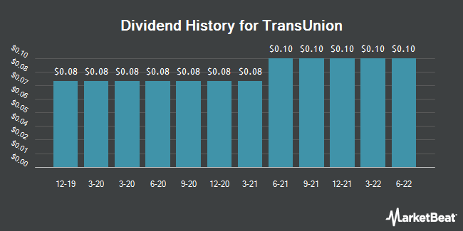 Dividend Payments by Quarter for TransUnion (NYSE:TRU)
