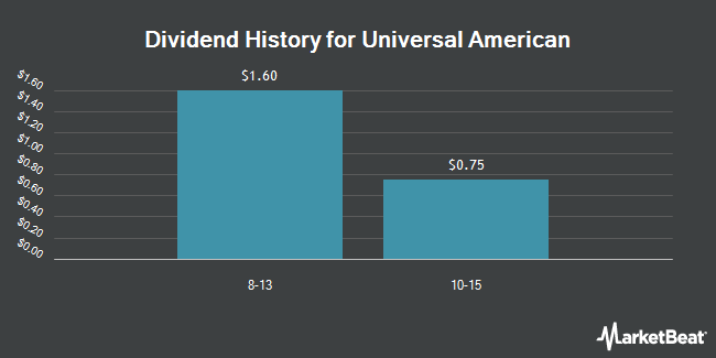 Dividend Payments by Quarter for Universal American (NYSE:UAM)