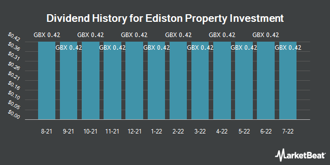 Dividend Payments by Quarter for Ediston Property Investment (LON:EPIC)