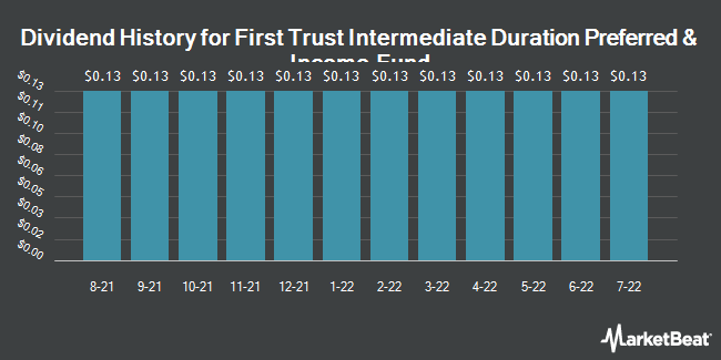 Dividend Payments by Quarter for First Trust Intrmdt Drtn Prfrd & Incm Fd (NYSE:FPF)