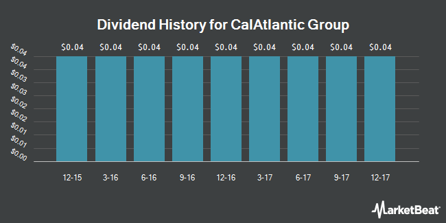 Dividend Payments by Quarter for CalAtlantic Group (NYSE:CAA)