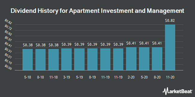 Dividend Payments by Quarter for Apartment Investment and Management (NYSE:AIV)