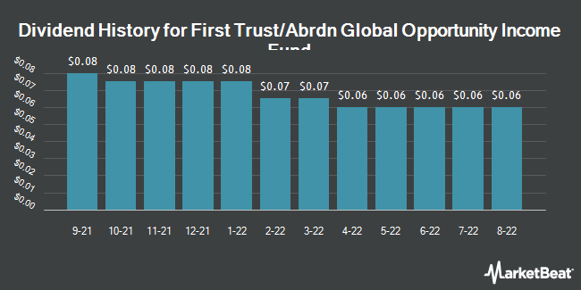 Dividend Payments by Quarter for First Trust/Aberdeen Global Opportunity (NYSE:FAM)
