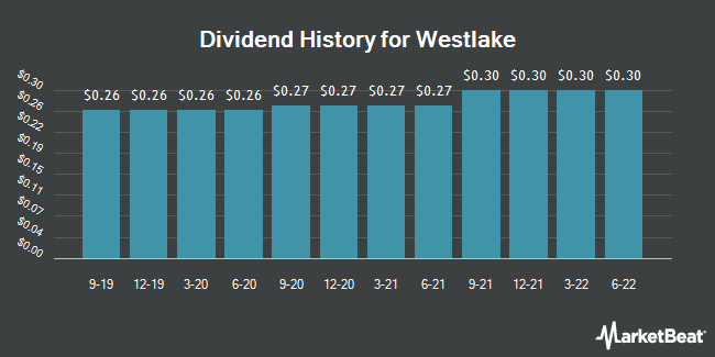Dividend Payments by Quarter for Westlake Chemical (NYSE:WLK)