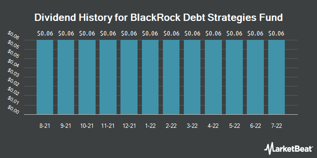 Dividend Payments by Quarter for Blackrock Debt Strategies Fund (NYSE:DSU)
