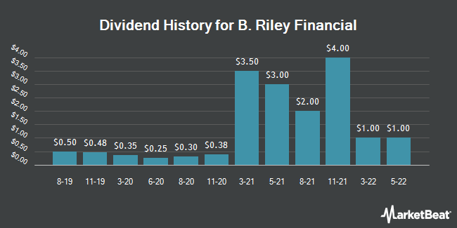 Dividend Payments by Quarter for B. Riley Financial (NASDAQ:RILY)