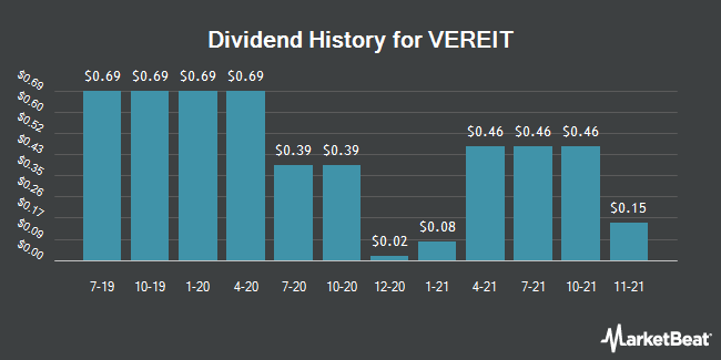Dividend Payments by Quarter for VEREIT (NYSE:VER)