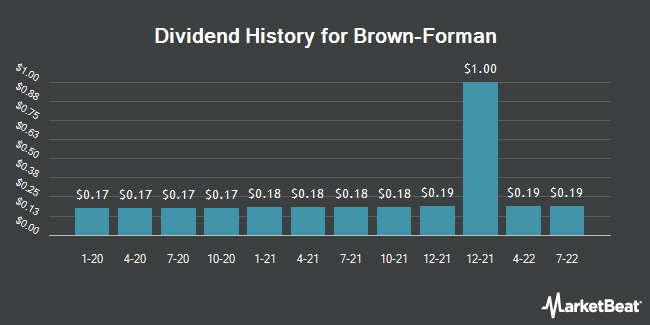 Dividend Payments by Quarter for Brown-Forman (NYSE:BF.B)