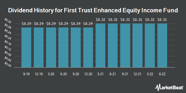 Dividend Payments by Quarter for First Trust Enhanced (NYSE:FFA)