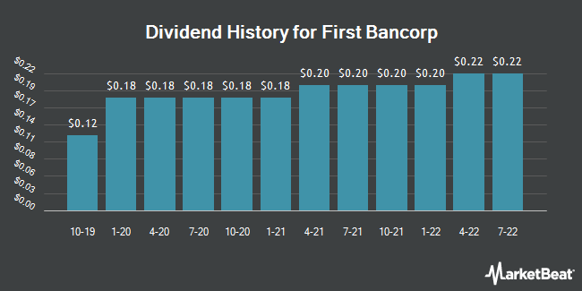 Dividend Payments by Quarter for First Bancorp (NASDAQ:FBNC)