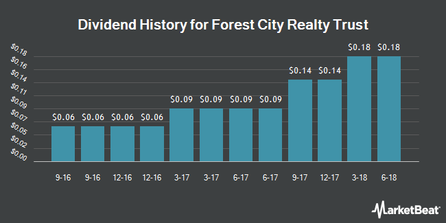 Dividend Payments by Quarter for Forest City Realty Trust (NYSE:FCE.A)