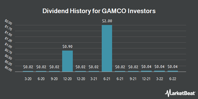 Dividend Payments by Quarter for Gamco Investors (NYSE:GBL)