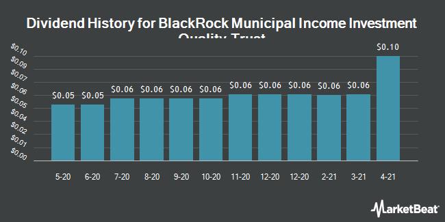 Dividend Payments by Quarter for BlackRock Insured Municipal Income Inves (NYSE:BAF)