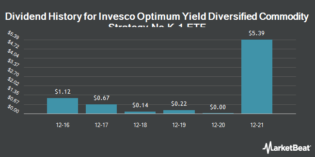 Dividend Payments by Quarter for PowerShares Optimum Yield Diversified Commodity Strategy No K-1 Portfolio (NASDAQ:PDBC)
