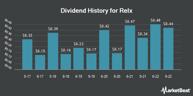 Dividend Payments by Quarter for RELX Group (NYSE:RELX)