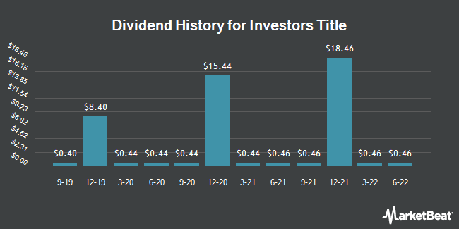 Dividend Payments by Quarter for Investors Title (NASDAQ:ITIC)