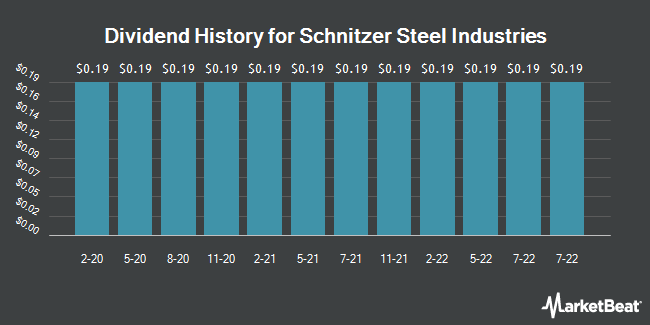 Dividend Payments by Quarter for Schnitzer Steel Industries (NASDAQ:SCHN)