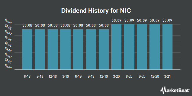 Dividend Payments by Quarter for NIC (NASDAQ:EGOV)