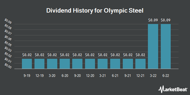 Dividend Payments by Quarter for Olympic Steel (NASDAQ:ZEUS)