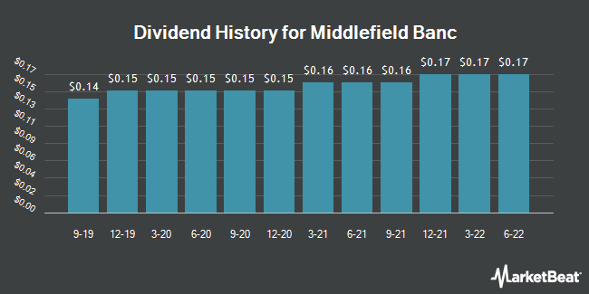 Dividend Payments by Quarter for Middlefield Banc (NASDAQ:MBCN)