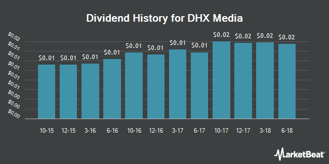 Dividend Payments by Quarter for DHX Media (NASDAQ:DHXM)