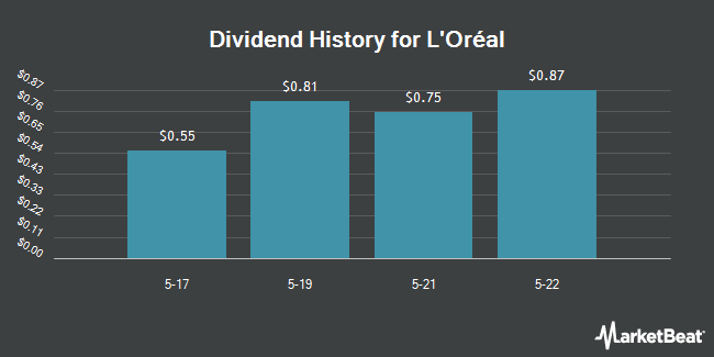 Dividend Payments by Quarter for L`Oreal SA (OTCMKTS:LRLCY)