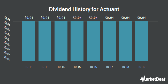 Dividend Payments by Quarter for Actuant (NYSE:ATU)